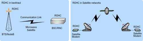 ROHC for backhault satellite